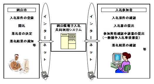 県 入札 岡山